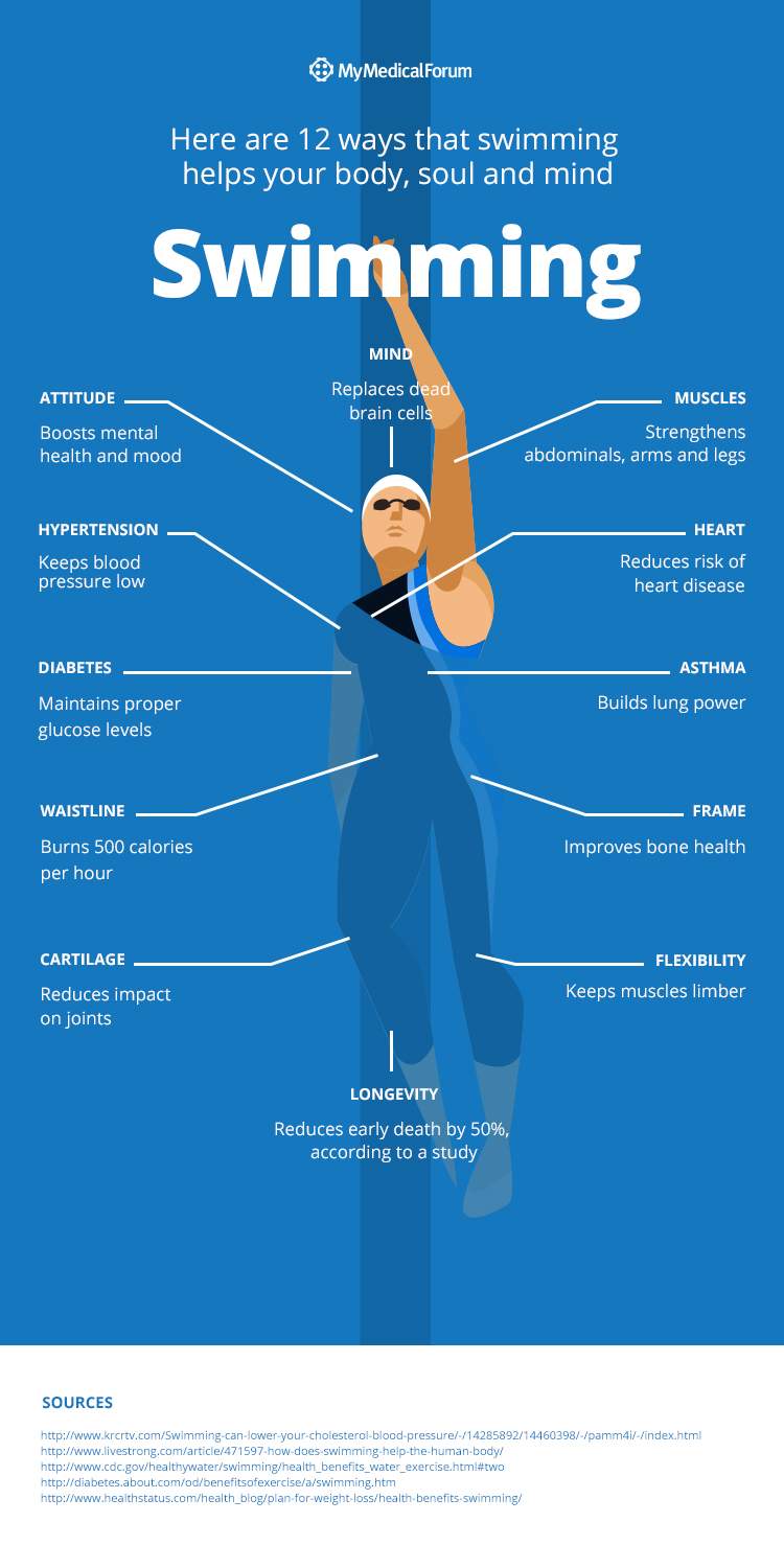 Swimming's Benefits Infographic
