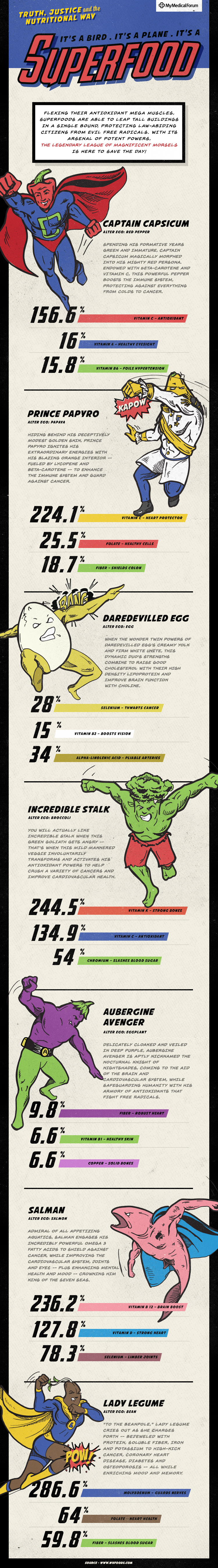 Infographic-superfoods-my-medical-forum